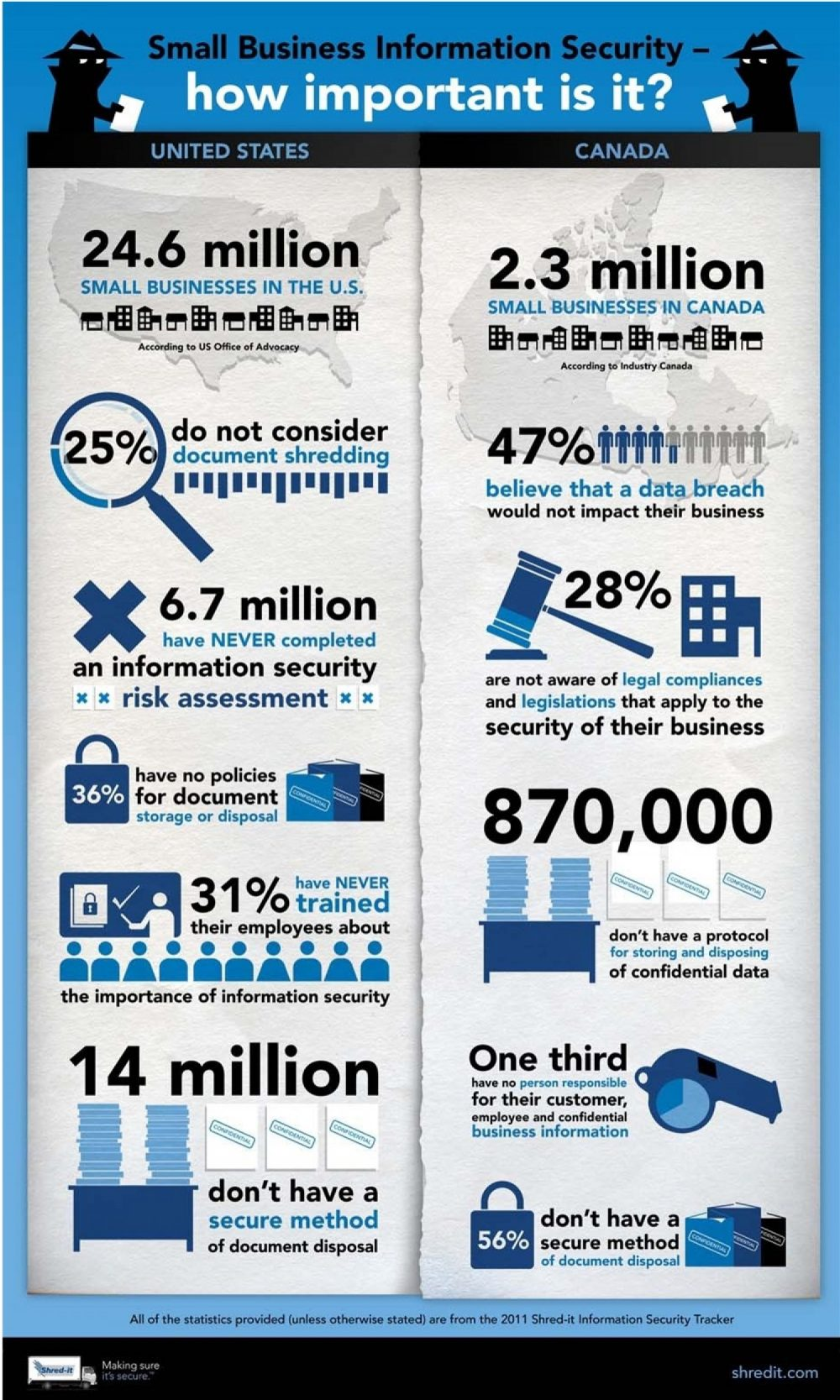 Information security for small businesses