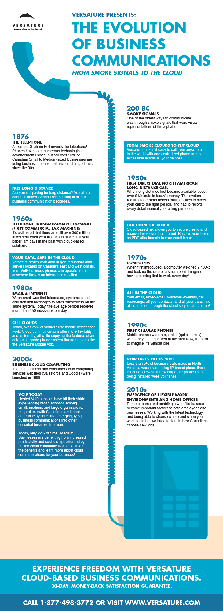 infographic from Enginet CanFibe on VOIP for business